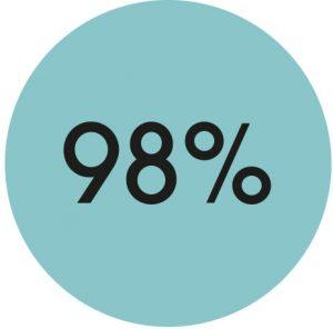 le rond présente cette fois-ci le nombre de 98 % correspondant au nombre de personne restant concentré tout de suite après le démarrage de l'animation